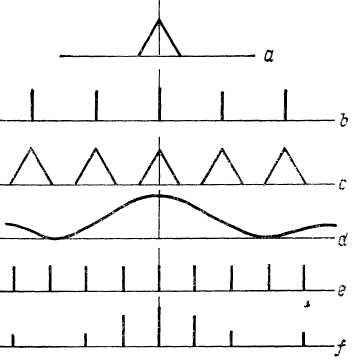 Внешние факторы, влияющие на восприятие звука.