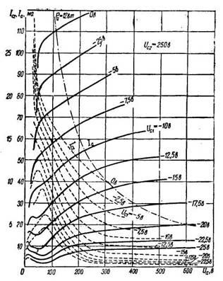 Характеристики лампы типа 6П1П