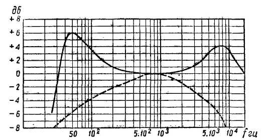 С помощью общего для обоих каналов регулятора громкости можно производить также тонкомпенсацию, осуществляемую двумя...